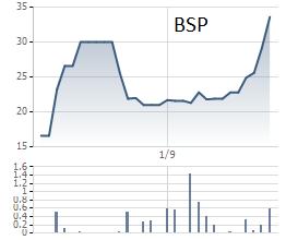 Cổ phiếu BSP tăng mạnh nhất trong họ Sabeco