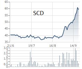 Đà bứt phá của SCD bắt đầu từ cuối tháng 8