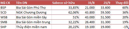 Các cổ phiếu họ Sabeco trên TTCK Việt Nam