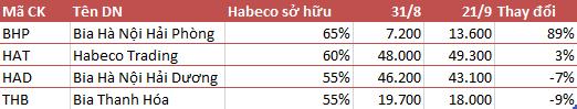 Cổ phiếu họ Habeco có phần trầm lắng