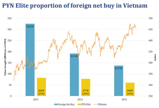 Pyn Elite Fund đầu tư mạnh vào Việt Nam kể từ năm 2013