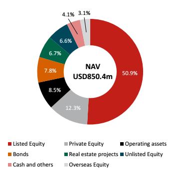 Hơn 50% danh mục VOF hướng tới cổ phiếu niêm yết