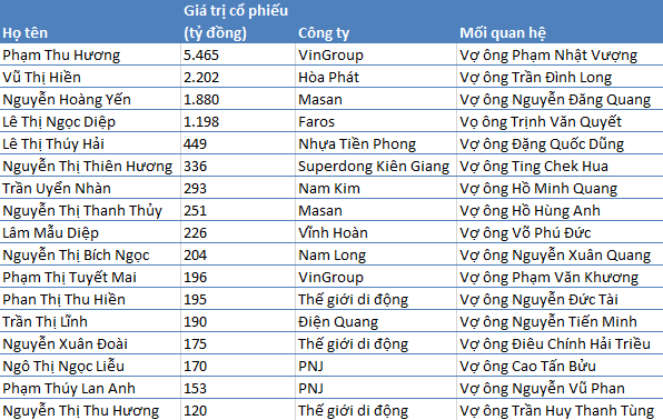 Danh sách những bà vợ sếp giàu có nhất TTCK Việt Nam