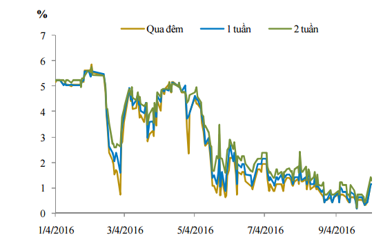 Diễn biến lãi suất liên ngân hàng 9 tháng đầu năm.