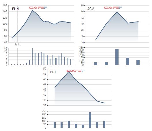 Hàng loạt cổ phiếu nóng như BHN, PC1, ACV đang chịu áp lực điều chỉnh mạnh trong những phiên gần đây