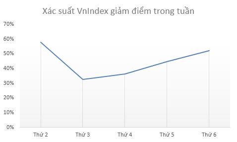 Xác suất giảm điểm vào Thứ 2 là lớn nhất trong tuần