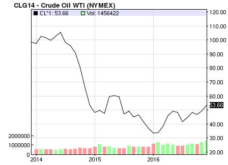 Giá dầu hồi phục mạnh kể từ đầu năm 2016