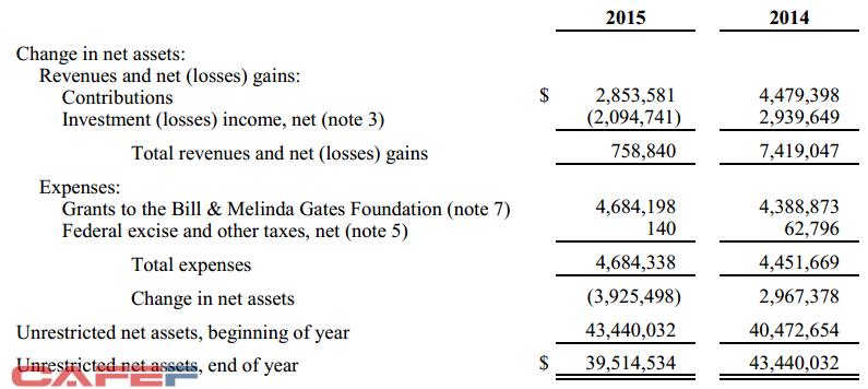 Tình hình tài chính của Bill & Melinda Gates Foundation Trust: Quỹ này bị lỗ hơn 2 tỷ USD từ hoạt động đầu tư trong năm 2016. Đơn vị: Nghìn USD