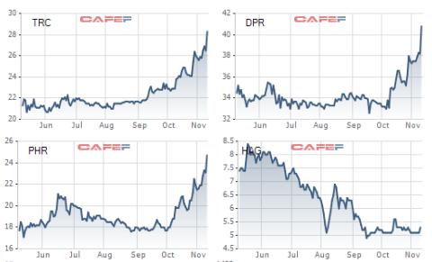 Các cổ phiếu lớn ngành cao su đã tăng mạnh từ đầu tháng 10 tới nay trong khi HAG biến động không đáng kể