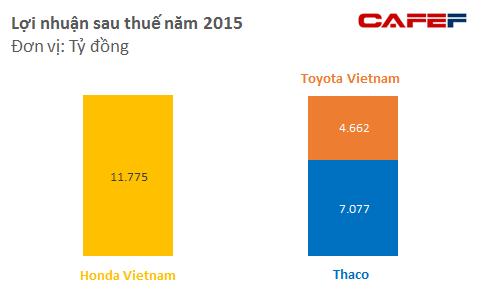 Bất chấp thị trường xe máy bão hòa, Honda vẫn lãi chục nghìn tỷ mỗi năm, bằng cả Thaco và Toyota cộng lại - Ảnh 2.