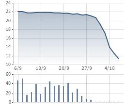 Giá cổ phiếu BII 1 tháng qua