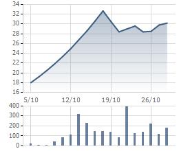 Sau giai đoạn đầu đẹp như mơ, cổ phiếu TCH đang chững lại trong những phiên gần đây