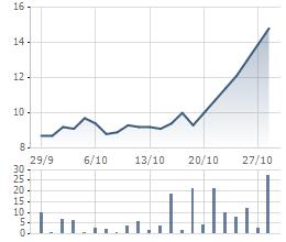 Dù bị cổ đông nội bộ thi nhau bán ra nhưng VRC vẫn tăng phi mã