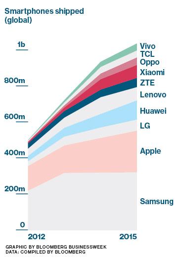 Thị phần điện thoại trên toàn cầu