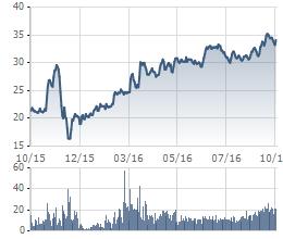 Diễn biến giao dịch VC3 trong vòng 1 năm qua