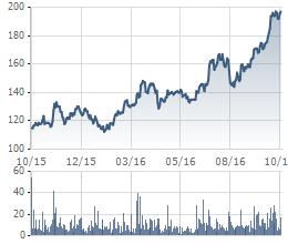 Diễn biến giá cổ phiếu BMP 1 năm qua