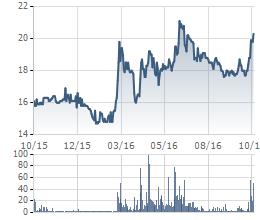 Cổ phiếu PHR phục hồi ấn tượng trong thời gian gần đây