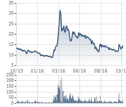 Biến động giá cổ phiếu MSR trong 1 năm