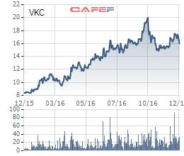 Biến động giá cổ phiếu VKC trong 1 năm qua