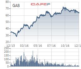 Diễn biến giao dịch cổ phiếu GAS từ đầu năm tới nay