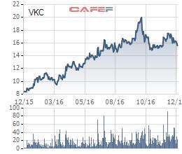 Biến động giá cổ phiếu VKC trong năm qua