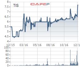Biến động giá cổ phiếu TIS trong 1 năm