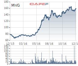Biến động giá cổ phiếu MWG trong 1 năm