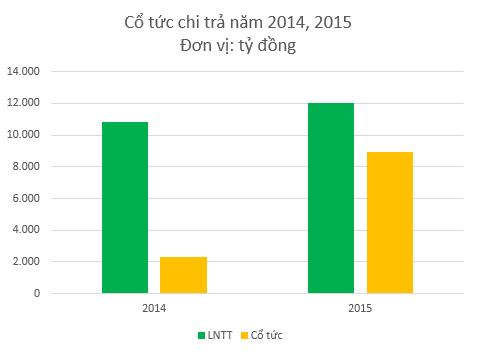 Honda Việt Nam vẫn đang kiếm hàng chục nghìn tỷ đồng lợi nhuận bất chấp thị trường xe máy đang bão hòa - Ảnh 1.