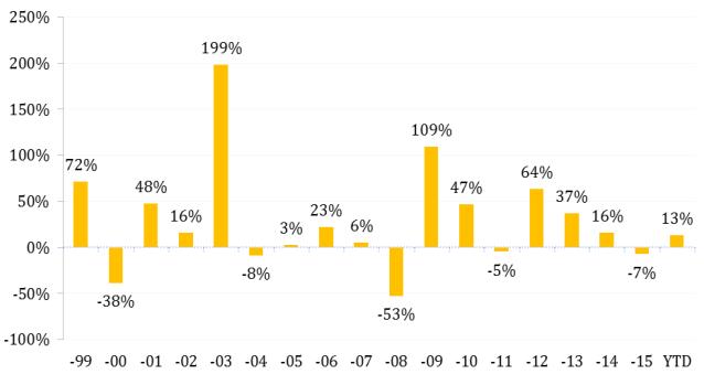 Tăng trưởng NAV quỹ trong những năm gần đây