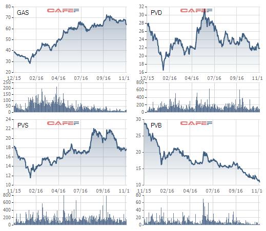 Biến động giá cổ phiếu dầu khí trong 1 năm qua