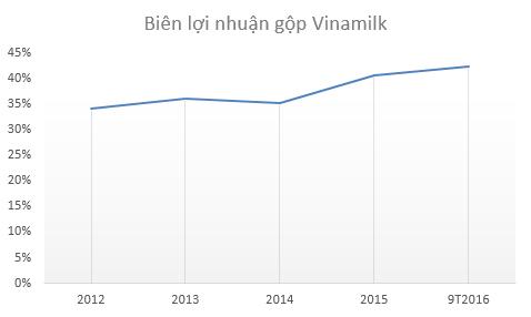 Biên lợi nhuận gộp Vinamilk từ năm 2015 tăng đáng kể nhờ giá sữa bột giảm