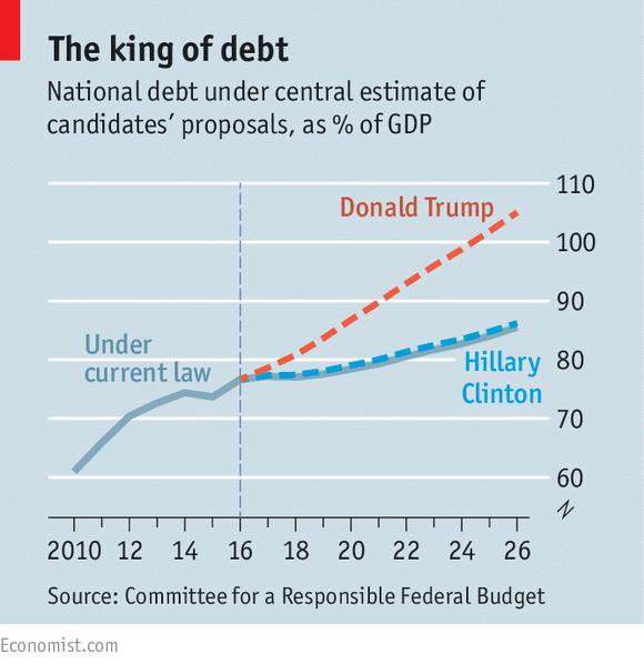 Nợ công dự kiến dưới thời bà Clinton (đường màu xanh) và ông Donald Trump (đường màu đỏ).