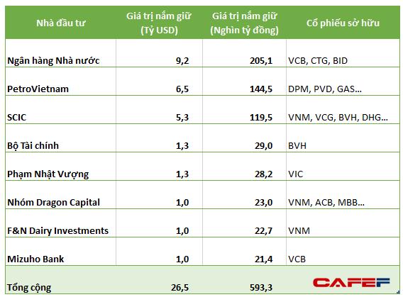 Danh tính 8 nhà đầu tư lớn nhất sở hữu trên 1 tỷ USD tại thị trường chứng khoán Việt Nam - Ảnh 1.