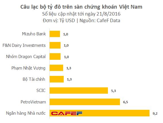 Danh tính 8 nhà đầu tư lớn nhất sở hữu trên 1 tỷ USD tại thị trường chứng khoán Việt Nam - Ảnh 2.