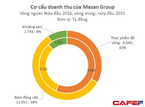 Masan Group: Lãi ròng 1.034 tỷ đồng trong 6 tháng, 2/3 doanh thu đến từ bán cám - Ảnh 1.