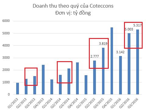 Tốc độ tăng trưởng Coteccons đã chững lại trong quý 3/2016