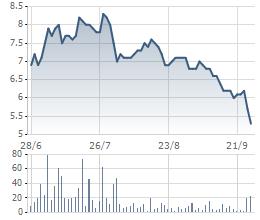 Biến động giá cổ phiếu PXT trong 3 tháng qua