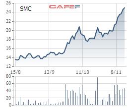 SMC trong 3 tháng qua