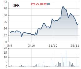 Diễn biến giá cổ phiếu DPR trong 3 tháng qua