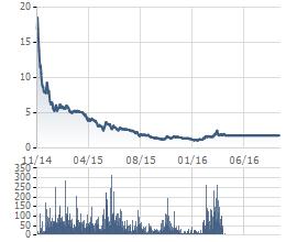 Diễn biến giá cổ phiếu BAM kể từ khi niêm yết