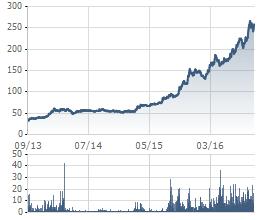 Cổ phiếu CTD tăng gấp 5 lần kể từ đầu năm 2015
