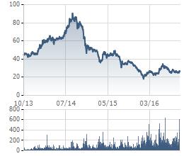 Biến động giá cổ phiếu PVD 3 năm qua