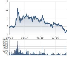 Diễn biến cổ phiếu SHB 3 năm qua.