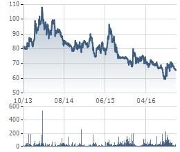 Biến động giá cổ phiếu MSN trong 3 năm