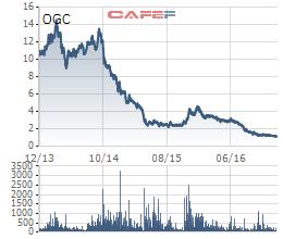 Cổ phiếu OGC tăng trần 2 phiên liên tiếp sau 3 năm buồn