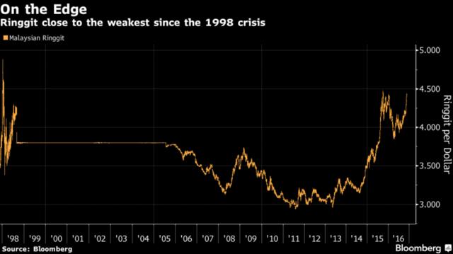 'Đồng ringgit Malaysia rơi xuống mức thấp nhất kể từ khủng hoảng 1998. Nguồn: Bloomberg.'