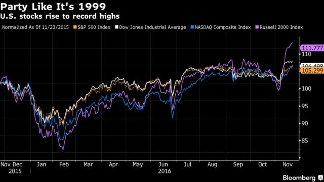 'Thị trường chứng khoán Mỹ đang có một bữa tiệc giống như những năm 1990 với cả 4 chỉ số lập đỉnh. Nguồn: Bloomberg'