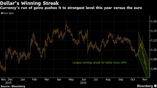'Đồng USD tăng cao kỷ lục so với euro. Nguồn: Bloomberg.'