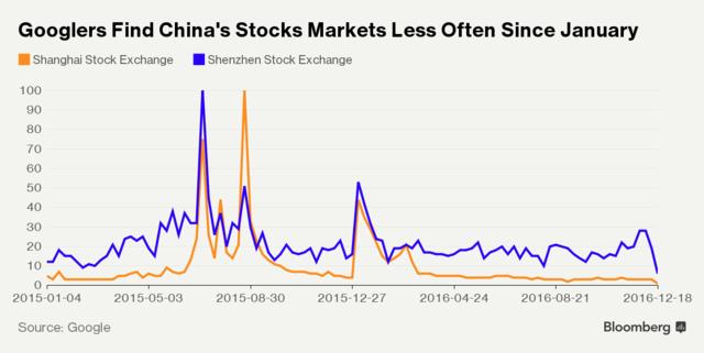 TTCK Trung Quốc đã ít được quan tâm hơn trong năm nay.