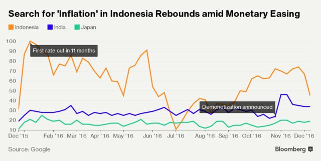 Sự trở lại của lạm phát tại Ấn Độ, Nhật Bản, Indo.